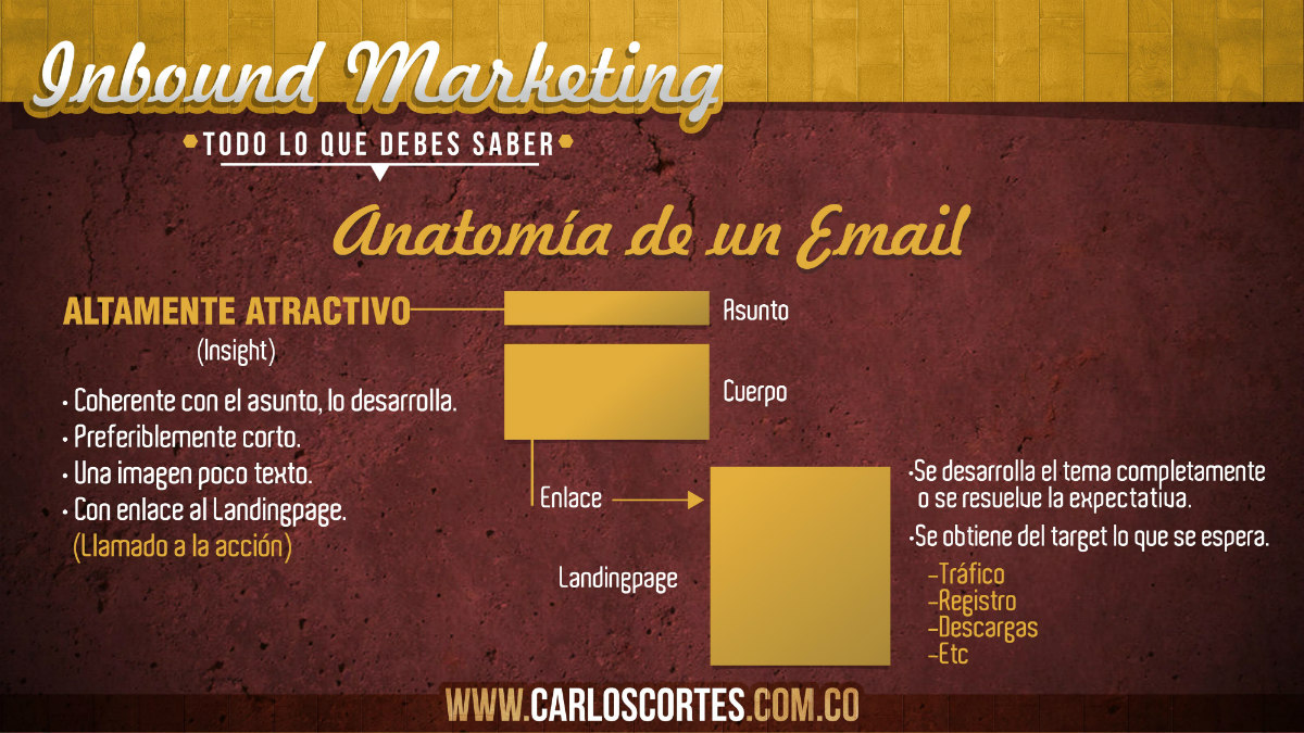 carlos-cortes-inbound-anatomia-de-un-email-marketing-social-media