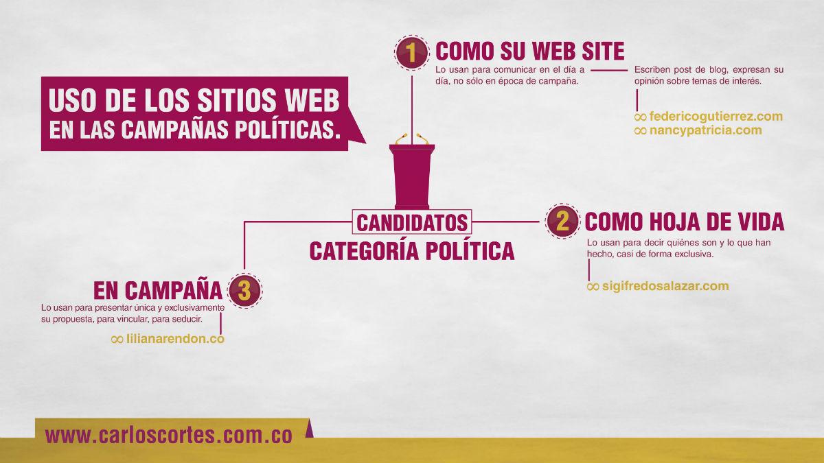 carlos-cortes-concepto-acerca-del-web-site-de-un-candidato-politico1
