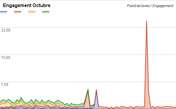 engagement-companias-colombianas-facebook-carlos-cortes