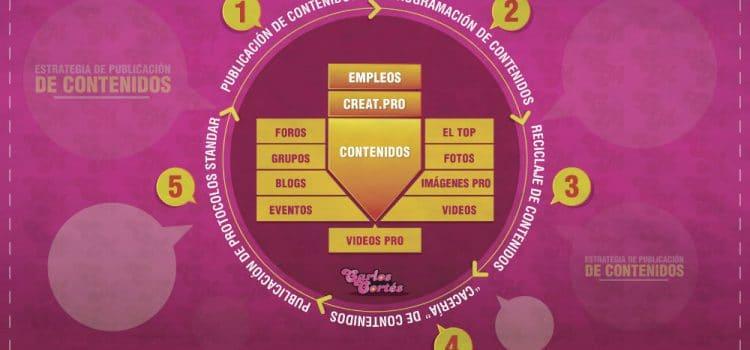 Estrategia de publicación de contenidos para los Social Media, una clave del éxito