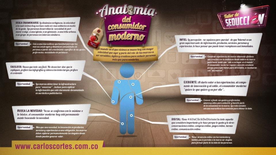 Anatomía del consumidor moderno | Carlos Cortés Agencia