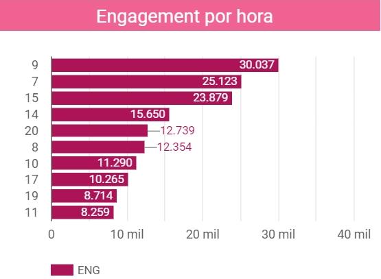 Engagement por hora